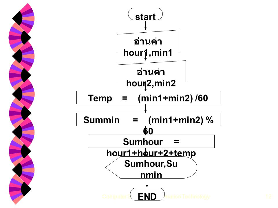 Computer Science & Information Technology12 start END อ่านค่า hour2,min2 Sumhour = hour1+hour+2+temp Summin = (min1+min2) % 60 Sumhour,Su nmin อ่านค่า