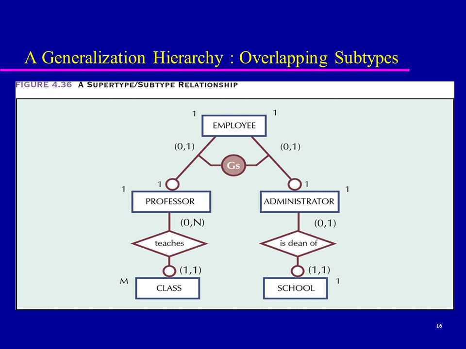 16 A Generalization Hierarchy : Overlapping Subtypes