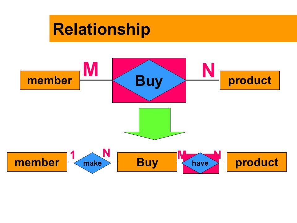 Relationship productmember Buy N M memberproduct makehave N 1NM