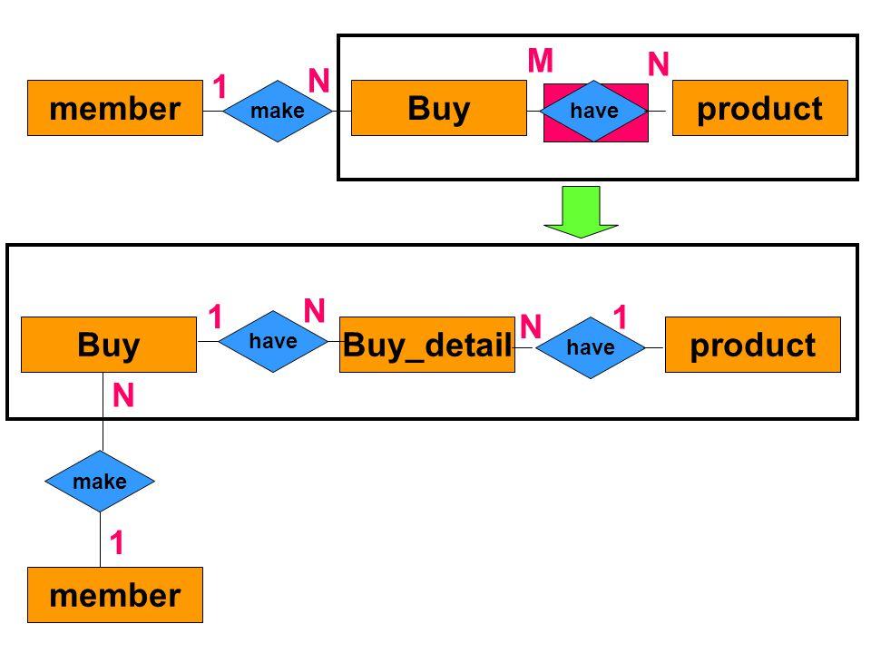 Buymemberproduct makehave N 1 N M productBuyBuy_detail have N 1 1 N make N 1 member