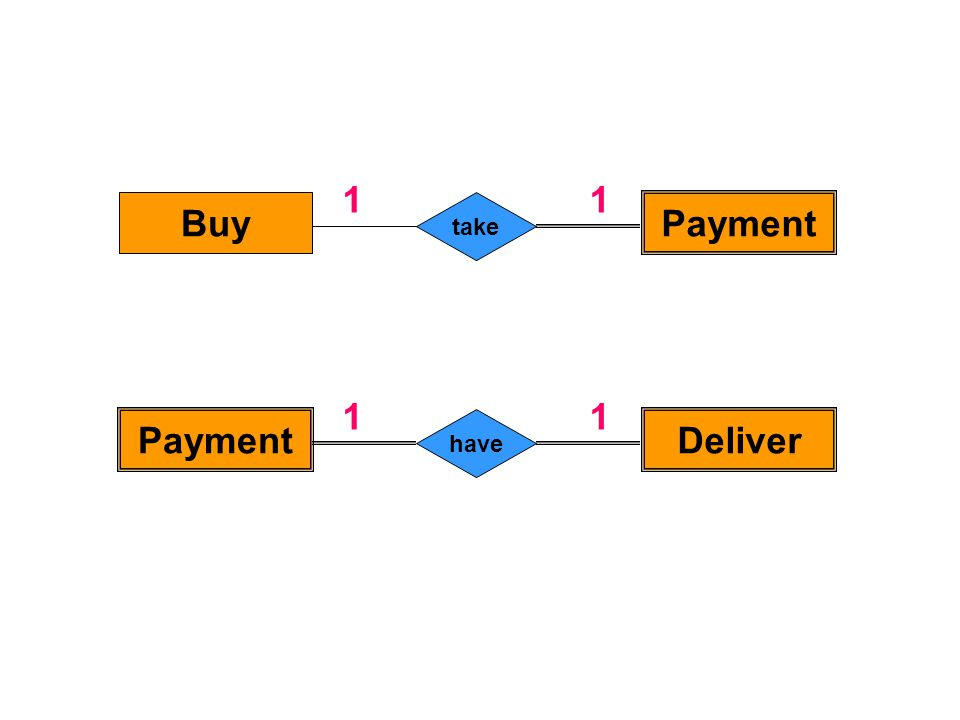 Buy Payment take 11 PaymentDeliver have 11