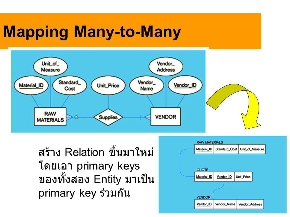 Mapping Many-to-Many สร้าง Relation ขึ้นมาใหม่ โดยเอา primary keys ของทั้งสอง Entity มาเป็น primary key ร่วมกัน