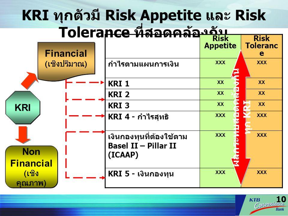 10 KRI ทุกตัวมี Risk Appetite และ Risk Tolerance ที่สอดคล้องกัน Risk Appetite Risk Toleranc e กำไรตามแผนการเงิน XXX KRI 1 XX KRI 2 XX KRI 3 XX KRI 4 -