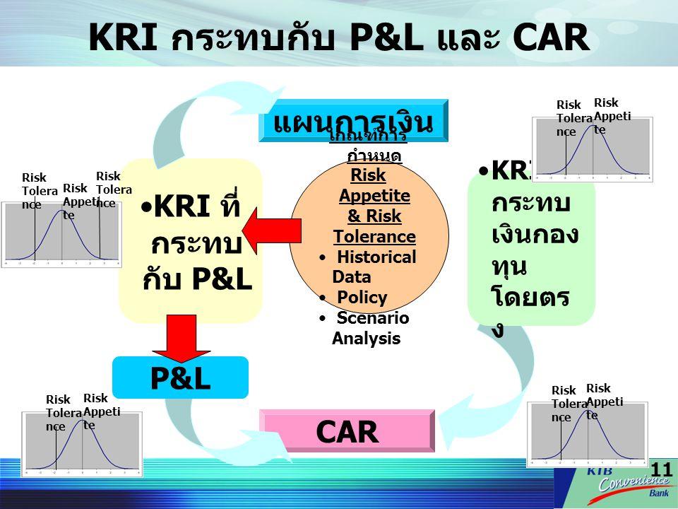 11 KRI กระทบกับ P&L และ CAR แผนการเงิน KRI ที่ กระทบ เงินกอง ทุน โดยตร ง KRI ที่ กระทบ กับ P&L เกณฑ์การ กำหนด Risk Appetite & Risk Tolerance Historica