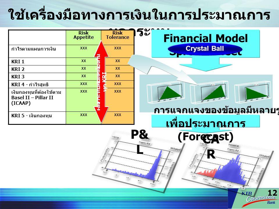 12 ใช้เครื่องมือทางการเงินในการประมาณการ ผลกระทบ Risk Appetite Risk Tolerance กำไรตามแผนการเงิน XXX KRI 1 XX KRI 2 XX KRI 3 XX KRI 4 - กำไรสุทธิ XXX เ