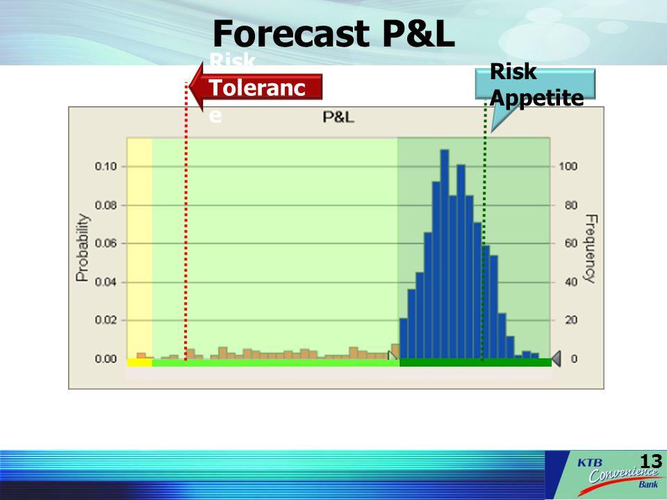 13 Forecast P&L Risk Appetite Risk Toleranc e