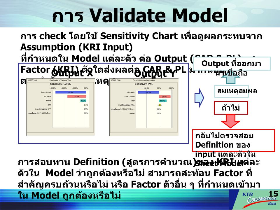 15 การ Validate Model การ check โดยใช้ Sensitivity Chart เพื่อดูผลกระทบจาก Assumption (KRI Input) ที่กำหนดใน Model แต่ละตัว ต่อ Output (CAR & PL) => F