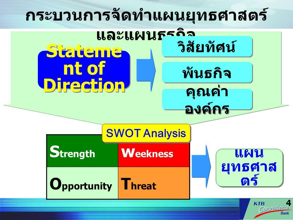 4 S trength w eekness O pportunity T hreat กระบวนการจัดทำแผนยุทธศาสตร์ และแผนธุรกิจ Stateme nt of Direction วิสัยทัศน์ พันธกิจ คุณค่า องค์กร SWOT Anal