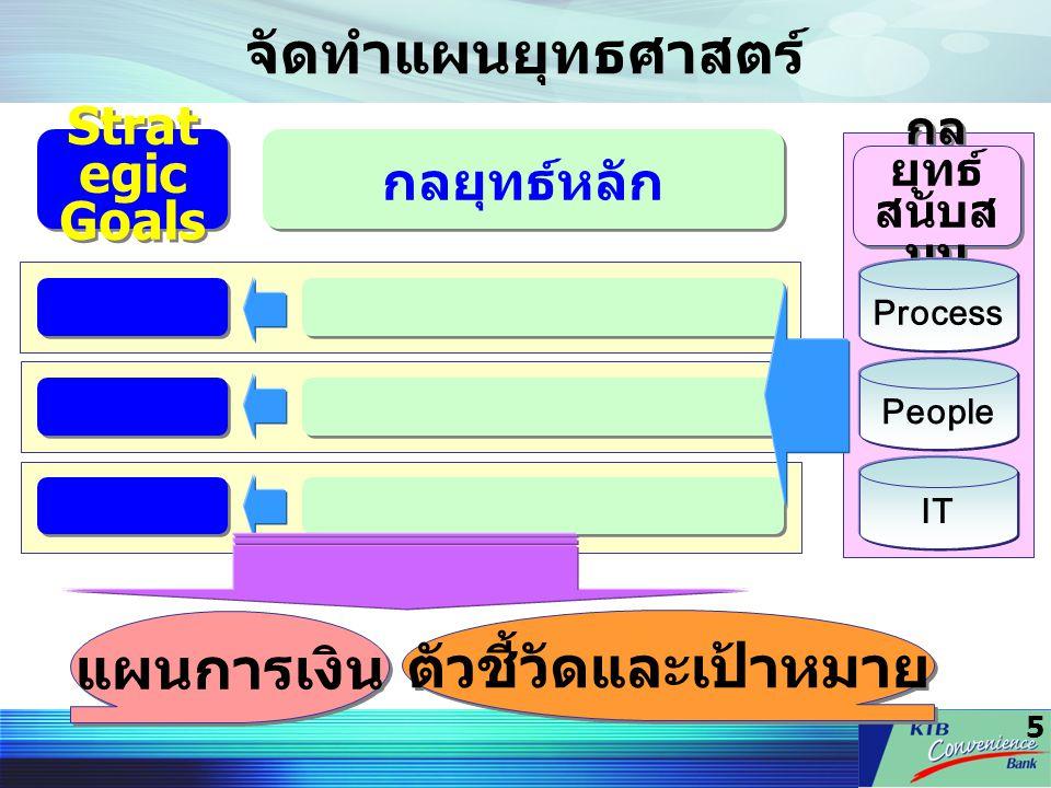 5 จัดทำแผนยุทธศาสตร์ Strat egic Goals Strat egic Goals กลยุทธ์หลัก กล ยุทธ์ สนับส นุน Process People IT ตัวชี้วัดและเป้าหมาย แผนการเงิน