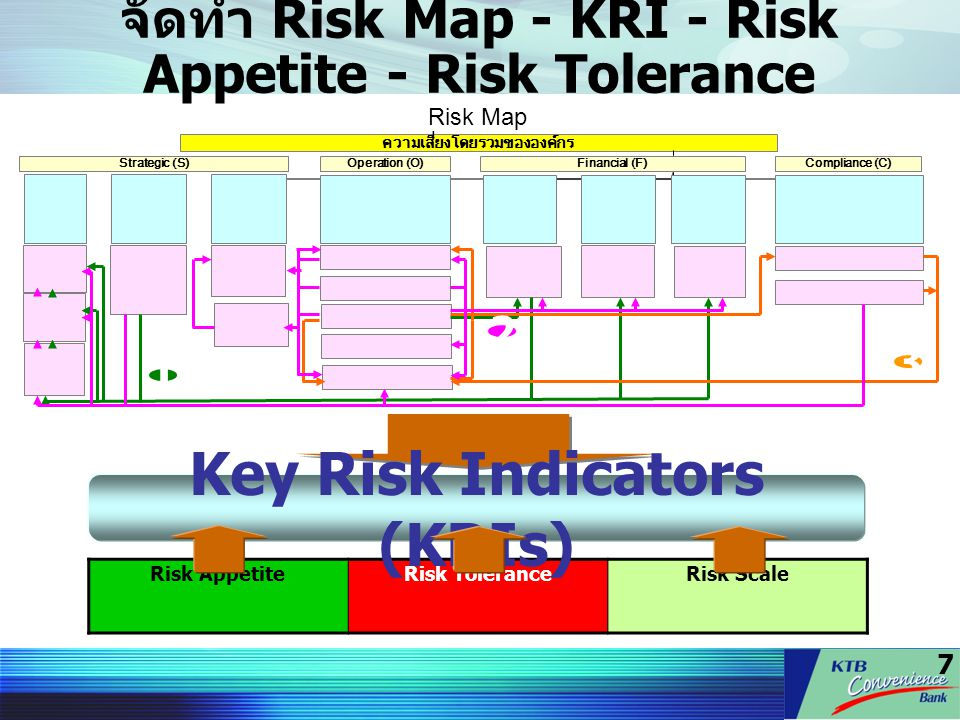 7 จัดทำ Risk Map - KRI - Risk Appetite - Risk Tolerance ความเสี่ยงโดยรวมขององค์กร Strategic (S)Operation (O)Financial (F)Compliance (C) 3 1 2 Risk Map