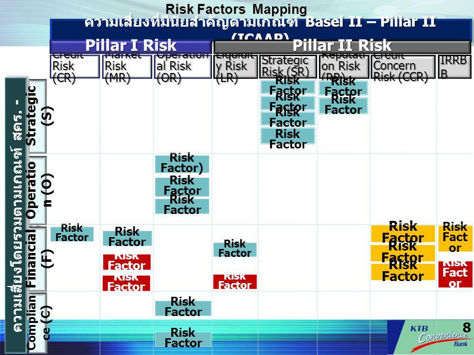 8 Risk Factors Mapping Basel II – Pillar II (ICAAP) ความเสี่ยงที่มีนัยสำคัญตามเกณฑ์ Basel II – Pillar II (ICAAP) สคร. - COSO ความเสี่ยงโดยรวมตามเกณฑ์