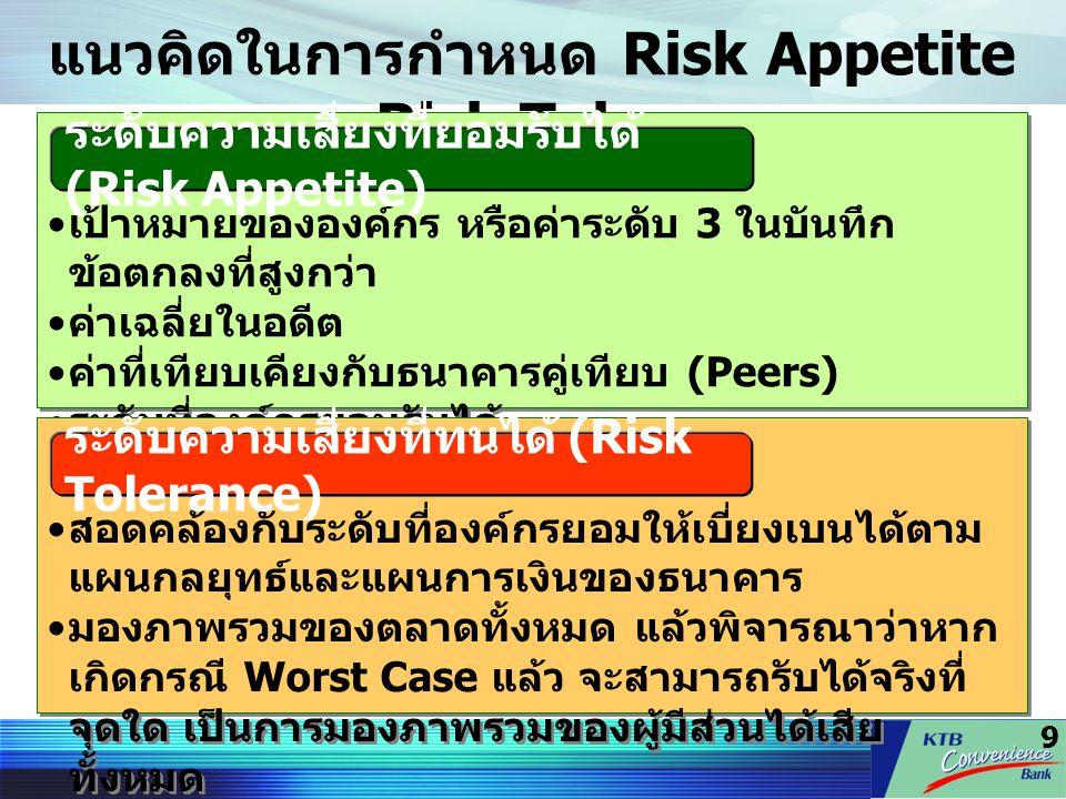 9 แนวคิดในการกำหนด Risk Appetite และ Risk Tolerance เป้าหมายขององค์กร หรือค่าระดับ 3 ในบันทึก ข้อตกลงที่สูงกว่า ค่าเฉลี่ยในอดีต ค่าที่เทียบเคียงกับธนา