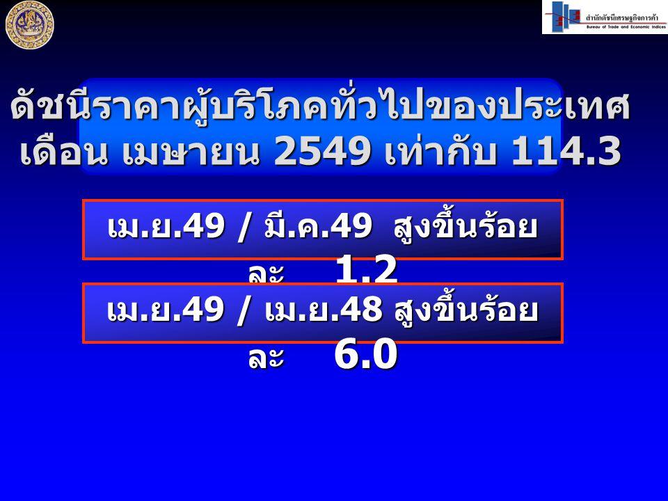 ดัชนีราคาผู้บริโภคทั่วไปของประเทศ เดือน เมษายน 2549 เท่ากับ 114.3 เม.