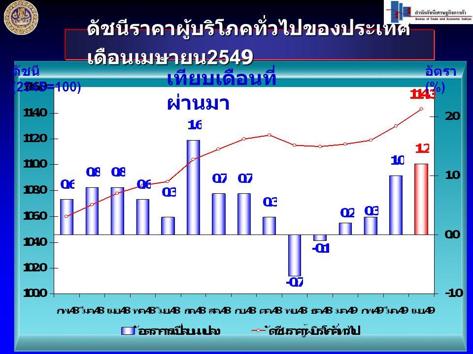 ดัชนีราคาผู้บริโภคทั่วไปของประเทศ เดือนเมษายน 2549 ดัชนี (2545=100) อัตรา (%) เทียบเดือนที่ ผ่านมา