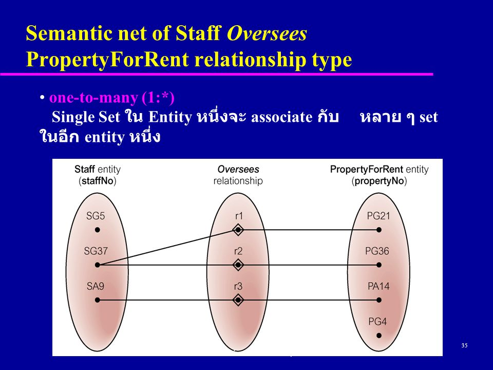 35 Semantic net of Staff Oversees PropertyForRent relationship type © Pearson Education Limited 1995, 2005 one-to-many (1:*) Single Set ใน Entity หนึ่งจะ associate กับ หลาย ๆ set ในอีก entity หนึ่ง