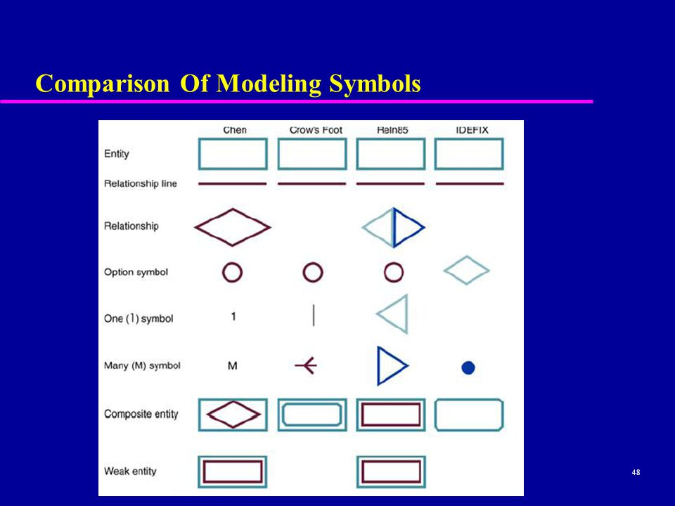 48 Comparison Of Modeling Symbols