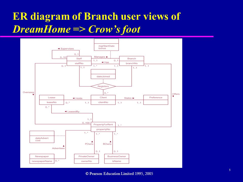 6 ER diagram of Branch user views of DreamHome => Chen © Pearson Education Limited 1995, 2005