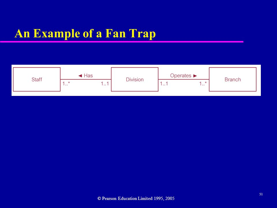 51 An Example of a Fan Trap © Pearson Education Limited 1995, 2005