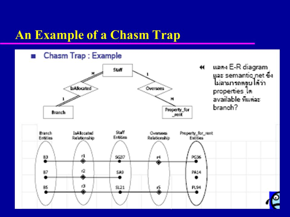 59 An Example of a Chasm Trap © Pearson Education Limited 1995, 2005