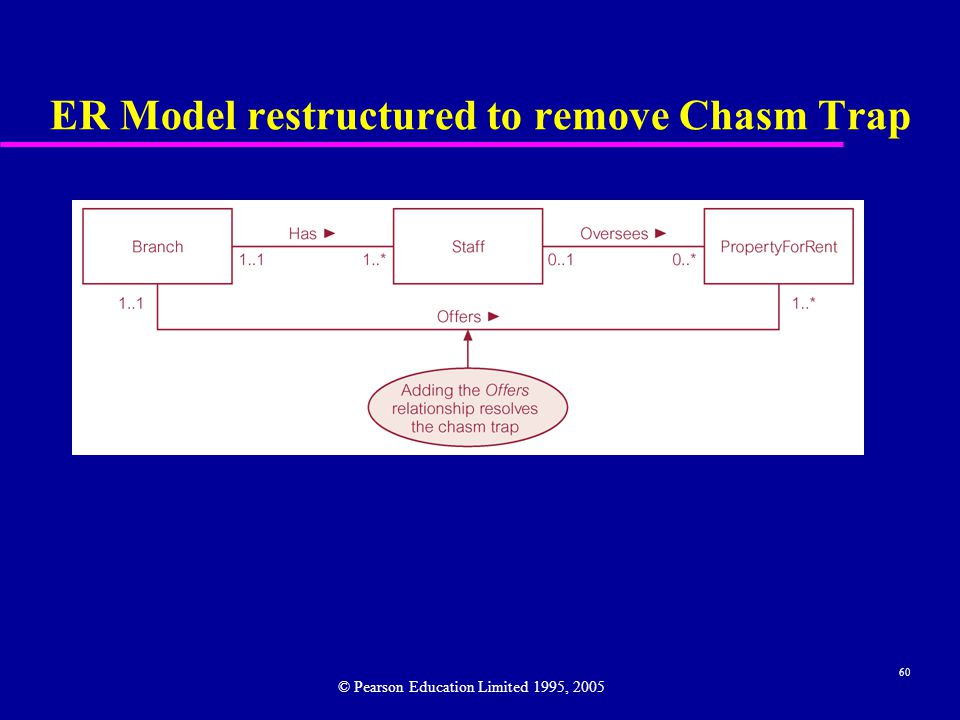 60 ER Model restructured to remove Chasm Trap © Pearson Education Limited 1995, 2005