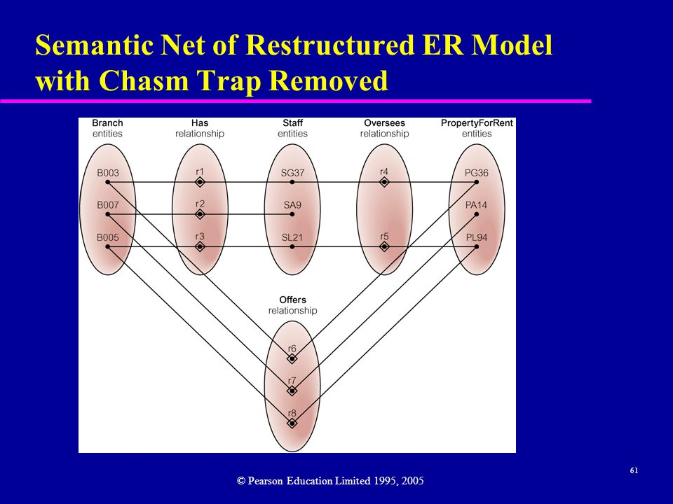 61 Semantic Net of Restructured ER Model with Chasm Trap Removed © Pearson Education Limited 1995, 2005