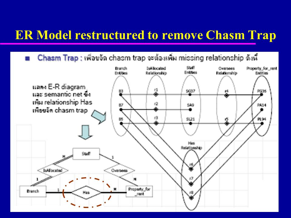 62 ER Model restructured to remove Chasm Trap © Pearson Education Limited 1995, 2005