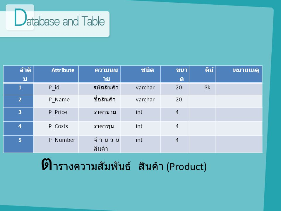 ต ารางความสัมพันธ์ สินค้า (Product) ลำดั บ Attribute ความหม าย ชนิด ขนา ด คีย์หมายเหตุ 1P_id รหัสสินค้า varchar20Pk 2P_Name ชื่อสินค้า varchar20 3P_Pr