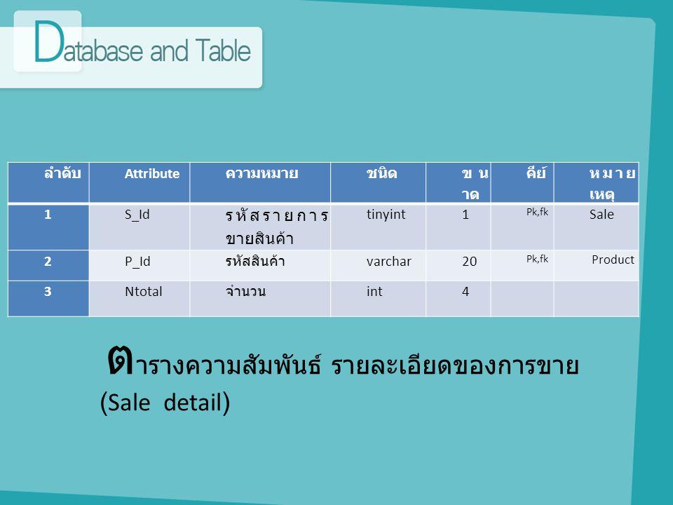 ต ารางความสัมพันธ์ รายละเอียดของการขาย (Sale detail) ลำดับ Attribute ความหมายชนิด ขน าด คีย์ หมาย เหตุ 1S_Id รหัสรายการ ขายสินค้า tinyint1 Pk,fk Sale