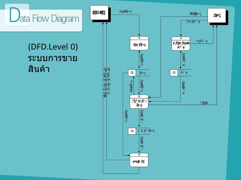(DFD.Level 0) ระบบการขาย สินค้า