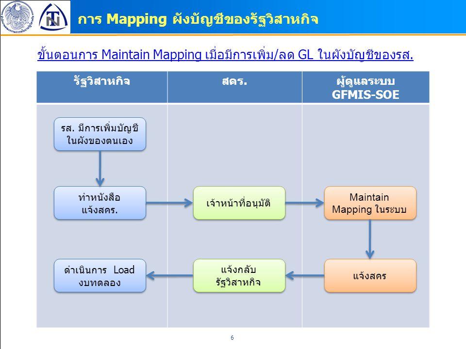 รัฐวิสาหกิจสคร.ผู้ดูแลระบบ GFMIS-SOE การ Mapping ผังบัญชีของรัฐวิสาหกิจ ขั้นตอนการ Maintain Mapping เมื่อมีการเพิ่ม/ลด GL ในผังบัญชีของรส. รส. มีการเพ