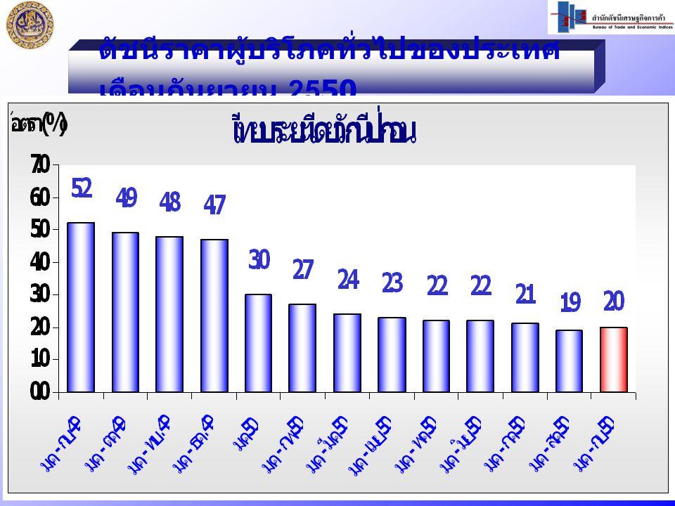 ดัชนีราคาผู้บริโภคทั่วไปของประเทศ เดือนกันยายน 2550