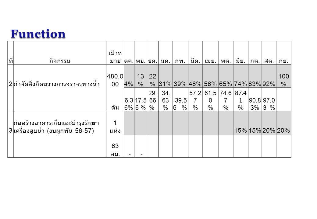 ที่กิจกรรม เป้าห มายตค. พย. ธค. มค. กพ. มีค. เมย. พค. มิย. กค. สค. กย. 2 กำจัดสิ่งกีดขวางการจราจรทางน้ำ 480,0 004% 13 % 22 %31%39%48%56%65%74%83%92% 1
