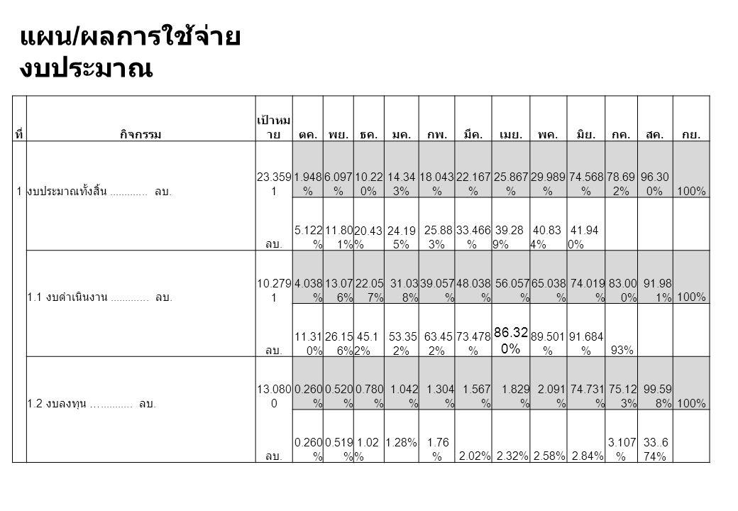 ที่กิจกรรม เป้าหม ายตค. พย. ธค. มค. กพ. มีค. เมย. พค. มิย. กค. สค. กย. 1 งบประมาณทั้งสิ้น............. ลบ. 23.359 1 1.948 % 6.097 % 10.22 0% 14.34 3%