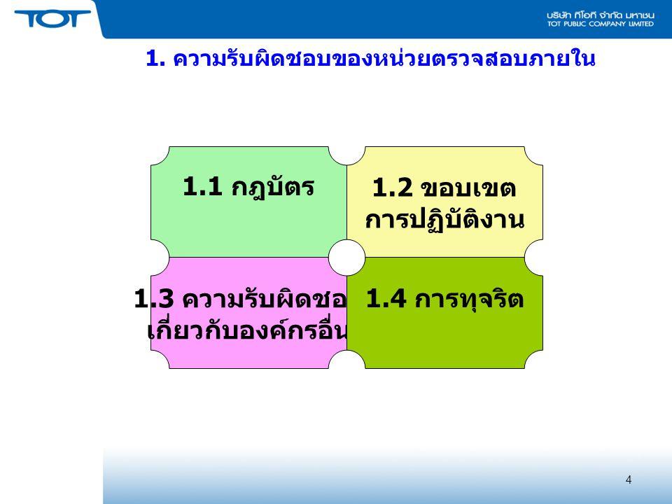 4 1. ความรับผิดชอบของหน่วยตรวจสอบภายใน 1.1 กฎบัตร 1.3 ความรับผิดชอบ เกี่ยวกับองค์กรอื่น 1.2 ขอบเขต การปฏิบัติงาน 1.4 การทุจริต