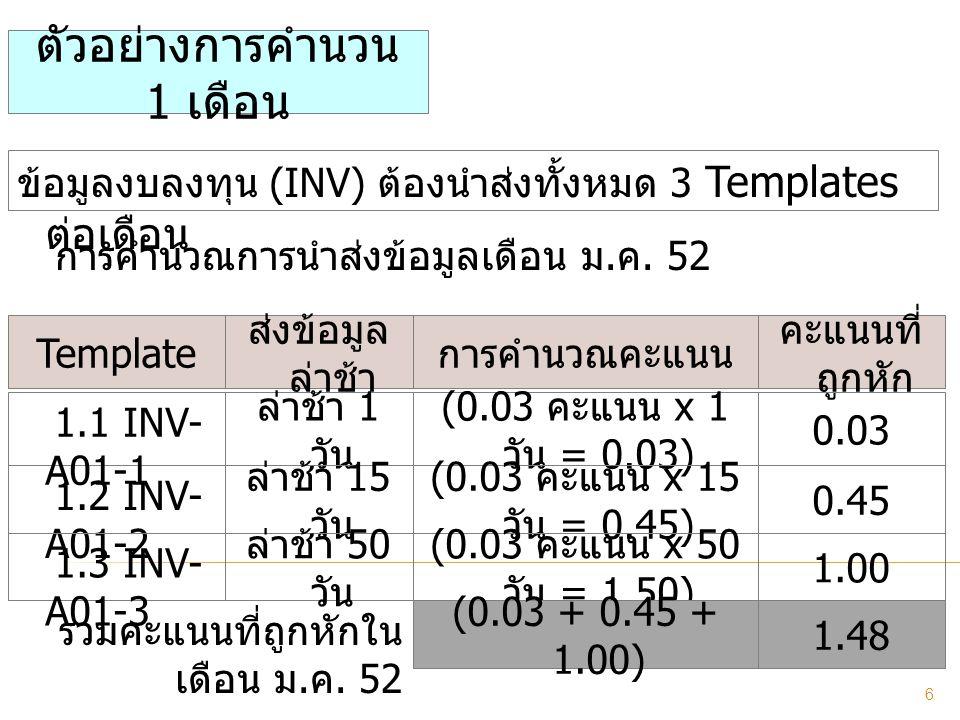 ข้อมูลงบลงทุน (INV) ต้องนำส่งทั้งหมด 3 Templates ต่อเดือน Template ส่งข้อมูล ล่าช้า การคำนวณคะแนน ตัวอย่างการคำนวน 1 เดือน 1.2 INV- A01-2 1.3 INV- A01-3 1.1 INV- A01-1 ล่าช้า 1 วัน ล่าช้า 15 วัน ล่าช้า 50 วัน (0.03 คะแนน x 1 วัน = 0.03) (0.03 คะแนน x 15 วัน = 0.45) (0.03 คะแนน x 50 วัน = 1.50) รวมคะแนนที่ถูกหักใน เดือน ม.