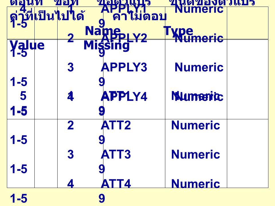 ตอนที่ ข้อที่ ชื่อตัวแปร ชนิดของตัวแปร ค่าที่เป็นไปได้ ค่าไม่ตอบ Name Type Value Missing 4 1 APPLY1 Numeric 1-5 9 2 APPLY2 Numeric 1-5 9 3 APPLY3 Nume