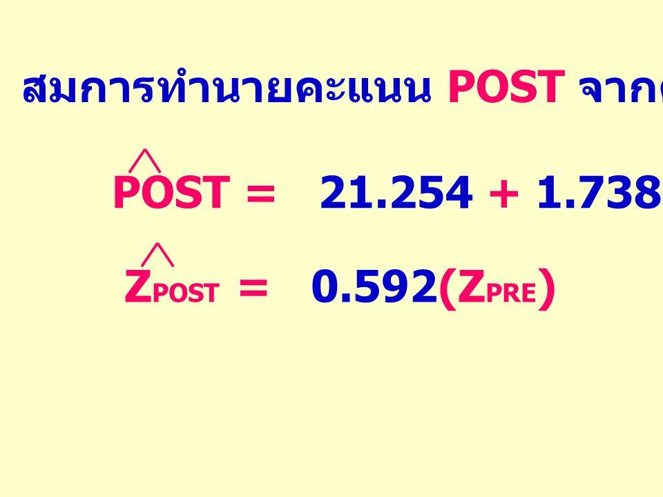 สมการทำนายคะแนน POST จากคะแนน PRE POST = 21.254 + 1.738(PRE)Z POST = 0.592(Z PRE )
