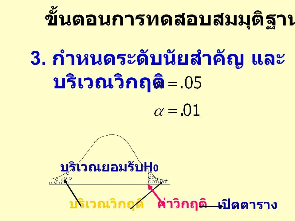 ขั้นตอนการทดสอบสมมุติฐาน ( ต่อ ) 3. กำหนดระดับนัยสำคัญ และ บริเวณวิกฤติ บริเวณยอมรับ H 0 ค่าวิกฤติ เปิดตาราง