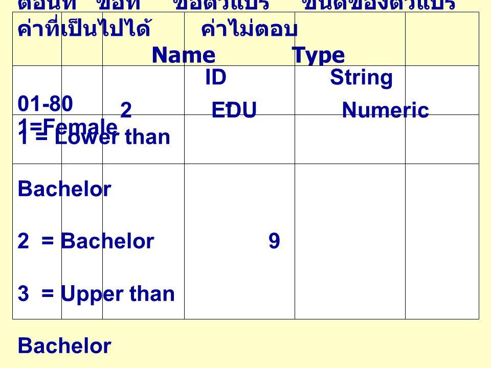 ตอนที่ ข้อที่ ชื่อตัวแปร ชนิดของตัวแปร ค่าที่เป็นไปได้ ค่าไม่ตอบ Name Type Value Missing 1 3 AGE Numeric 18-60 99 4 REASON1 Numeric 0=Not Choose - REASON2 Numeric 1=Choose - REASON3 Numeric REASON4 Numeric 5 PRE Numeric 0-50 99 6 POST Numeric 0-50 99 7 SES Numeric 0-50,000 99999