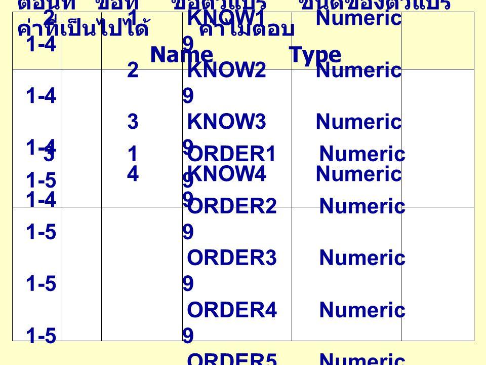 ตอนที่ ข้อที่ ชื่อตัวแปร ชนิดของตัวแปร ค่าที่เป็นไปได้ ค่าไม่ตอบ Name Type Value Missing 4 1 APPLY1 Numeric 1-5 9 2 APPLY2 Numeric 1-5 9 3 APPLY3 Numeric 1-5 9 4 APPLY4 Numeric 1-5 9 5 APPLY5 Numeric 1-5 9 5 1 ATT1 Numeric 1-5 9 2 ATT2 Numeric 1-5 9 3 ATT3 Numeric 1-5 9 4 ATT4 Numeric 1-5 9