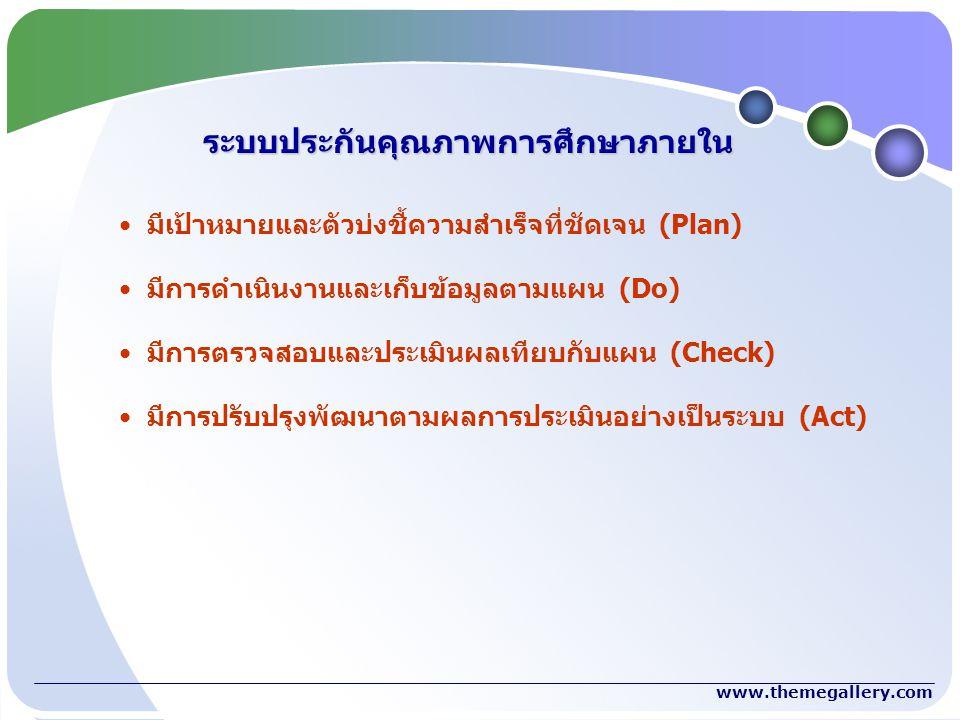 www.themegallery.com มาตรฐาน องค์ประกอบ ตัวบ่งชี้ และเกณฑ์ประเมินคุณภาพการศึกษาภายใน เกณฑ์มาตรฐานหลักสูตร มาตรฐานเพื่อการประเมินคุณภาพภายนอกของสำนักงานรับรอง มาตรฐาน และประเมินคุณภาพการศึกษา (องค์การมหาชน) หรือ สมศ.