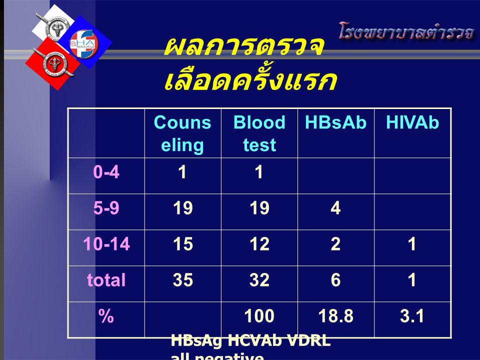 ผลการตรวจ เลือดครั้งแรก Couns eling Blood test HBsAbHIVAb 0-411 5-919 4 10-14151221 total353261 %10018.83.1 HBsAg HCVAb VDRL all negative