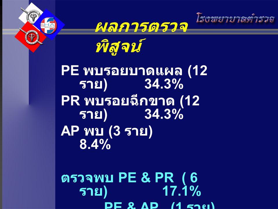 ผลการตรวจ พิสูจน์ PE พบรอยบาดแผล (12 ราย )34.3% PR พบรอยฉีกขาด (12 ราย )34.3% AP พบ (3 ราย ) 8.4% ตรวจพบ PE & PR ( 6 ราย ) 17.1% PE & AP (1 ราย ) 2.8%