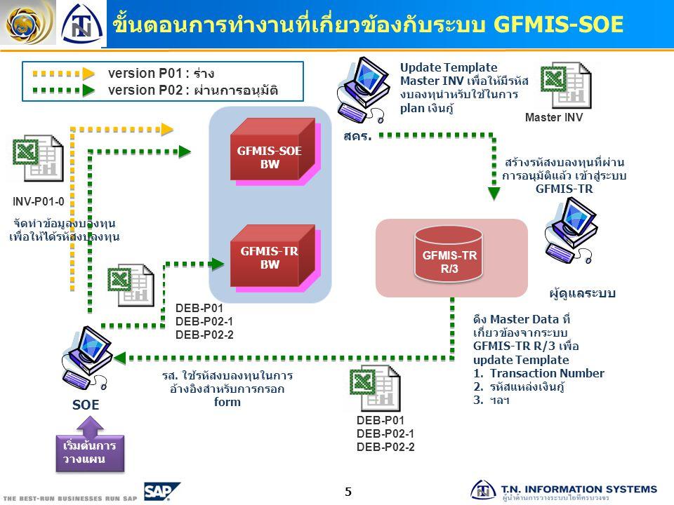 ขั้นตอนการทำงานที่เกี่ยวข้องกับระบบ GFMIS-SOE 5 INV-P01-0 จัดทำข้อมูลงบลงทุน เพื่อให้ได้รหัสงบลงทุน GFMIS-TR BW GFMIS-SOE BW SOE GFMIS-TR R/3 สร้างรหั