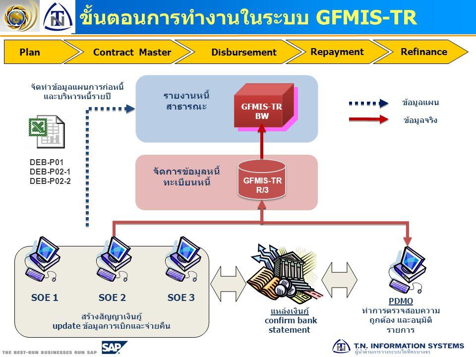 ขั้นตอนการทำงานในระบบ GFMIS-TR DisbursementPlan RepaymentRefinance Contract Master GFMIS-TR R/3 GFMIS-TR BW GFMIS-TR BW จัดการข้อมูลหนี้ ทะเบียนหนี้ ร