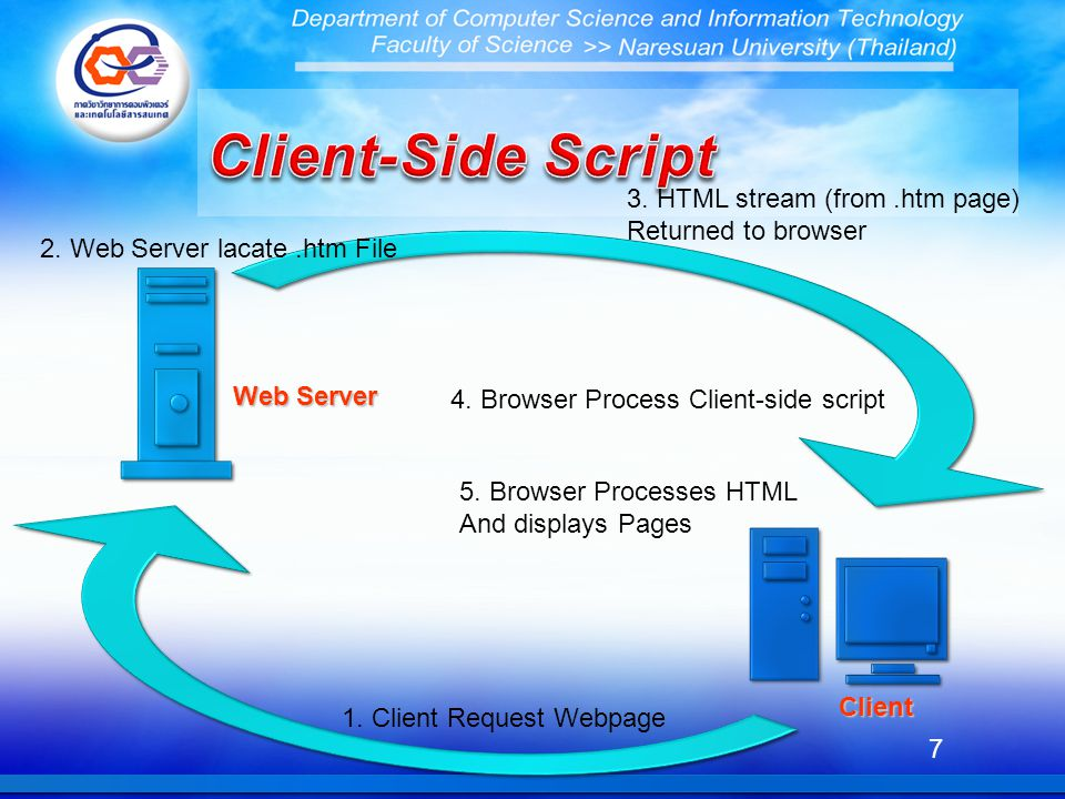 7 Web Server Client 1. Client Request Webpage 2. Web Server lacate.htm File 3. HTML stream (from.htm page) Returned to browser 5. Browser Processes HT