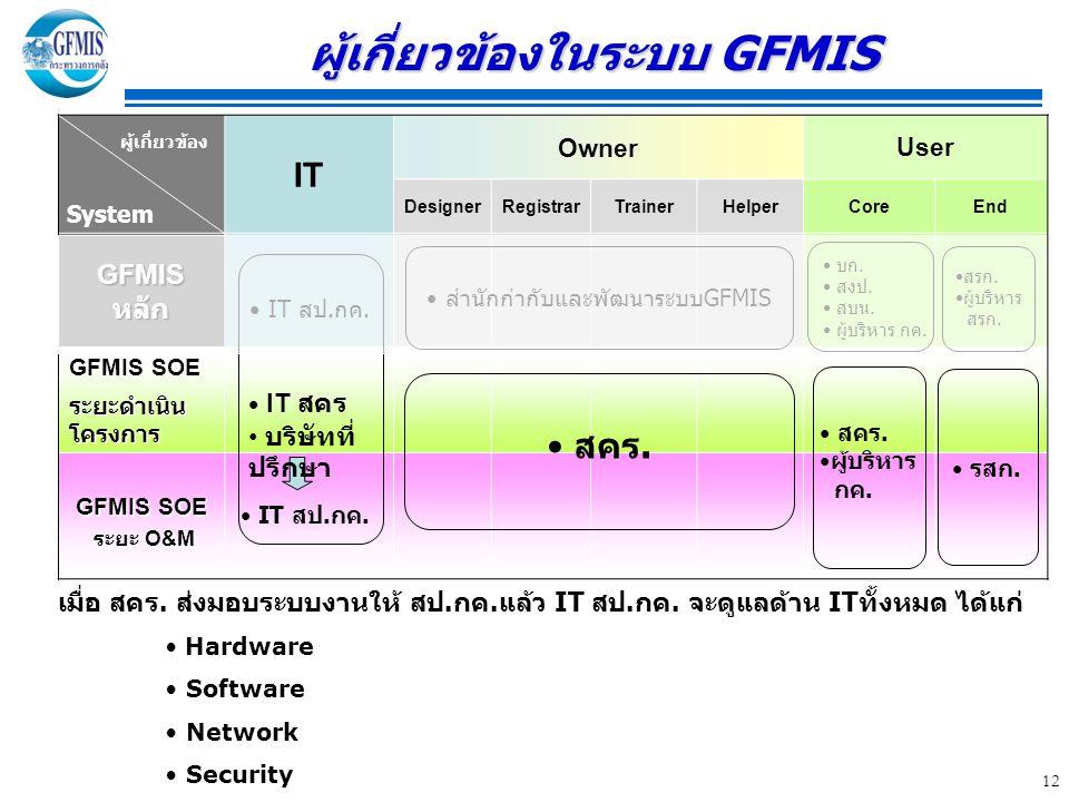 12 ผู้เกี่ยวข้องในระบบ GFMIS IT Owner User DesignerRegistrarTrainerHelperCoreEnd GFMIS หลัก GFMIS SOE ระยะดำเนิน โครงการ GFMIS SOE ระยะ O&M ระยะ O&M ผู้เกี่ยวข้อง System เมื่อ สคร.