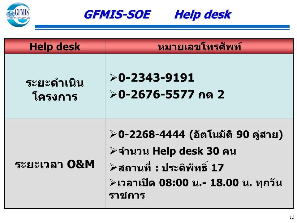 13 GFMIS-SOE Help desk GFMIS-SOE Help desk Help deskหมายเลขโทรศัพท์ ระยะดำเนิน โครงการ  0-2343-9191  0-2676-5577 กด 2 ระยะเวลา O&M  0-2268-4444 ( อัตโนมัติ 90 คู่สาย )  จำนวน Help desk 30 คน  สถานที่ : ประดิพัทธิ์ 17  เวลาเปิด 08:00 น.- 18.00 น.