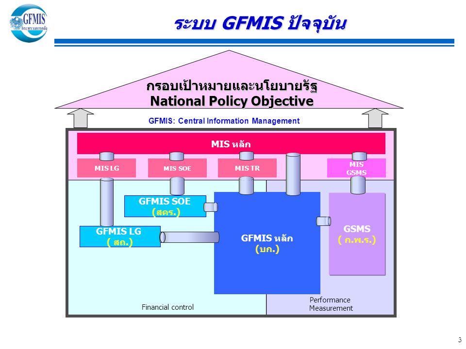 3 กรอบเป้าหมายและนโยบายรัฐ National Policy Objective GFMIS: Central Information Management GFMIS หลัก (บก.) GSMS ( ก.พ.ร.) GFMIS LG ( สถ.) MIS หลัก GFMIS SOE (สคร.) MIS LG MIS SOE MIS TR MIS GSMS Financial control Performance Measurement ระบบ GFMIS ปัจจุบัน ระบบ GFMIS ปัจจุบัน