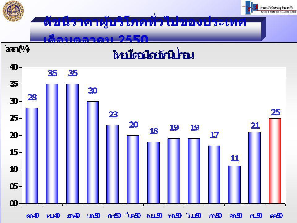 ดัชนีราคาผู้บริโภคทั่วไปของประเทศ เดือนตุลาคม 2550